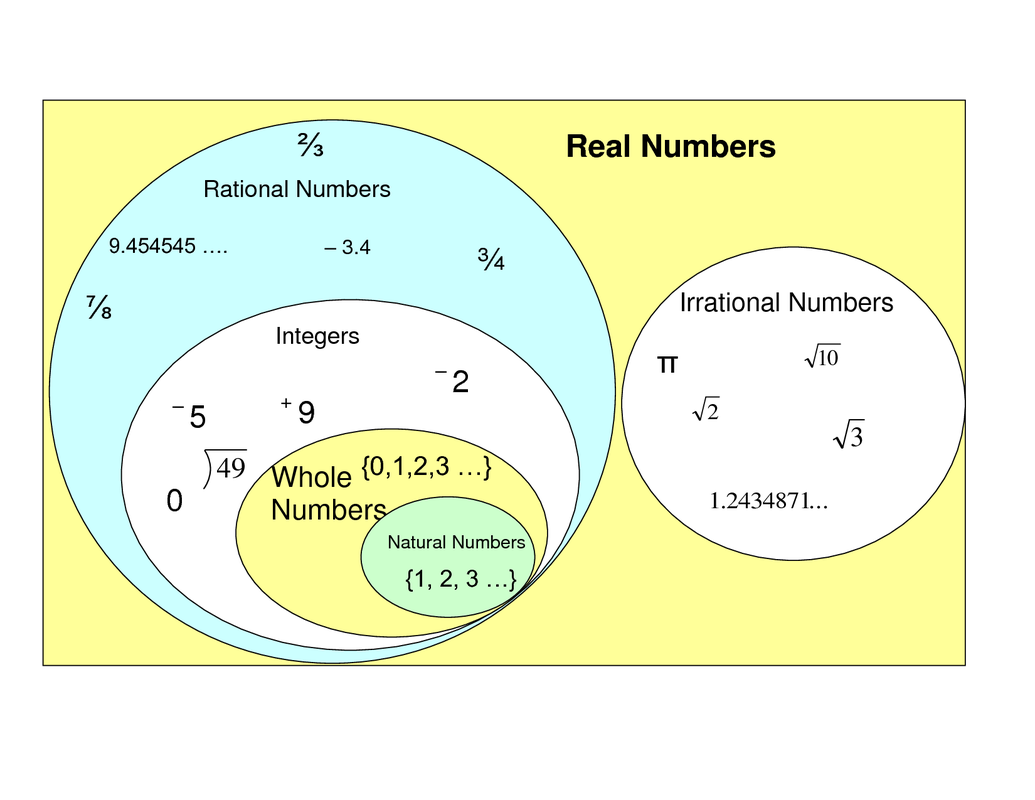 Rational And Irrational Numbers Graphic Organizer