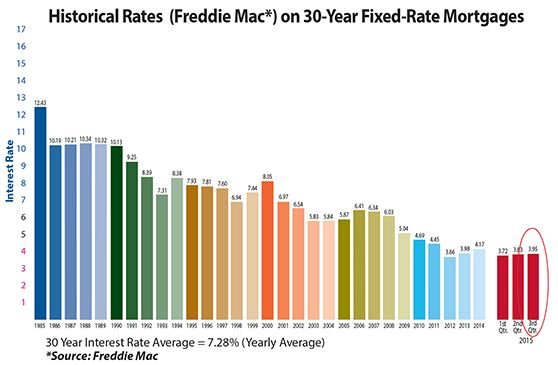 History Of Mortgage Rates Historical Data Mortgage Historical