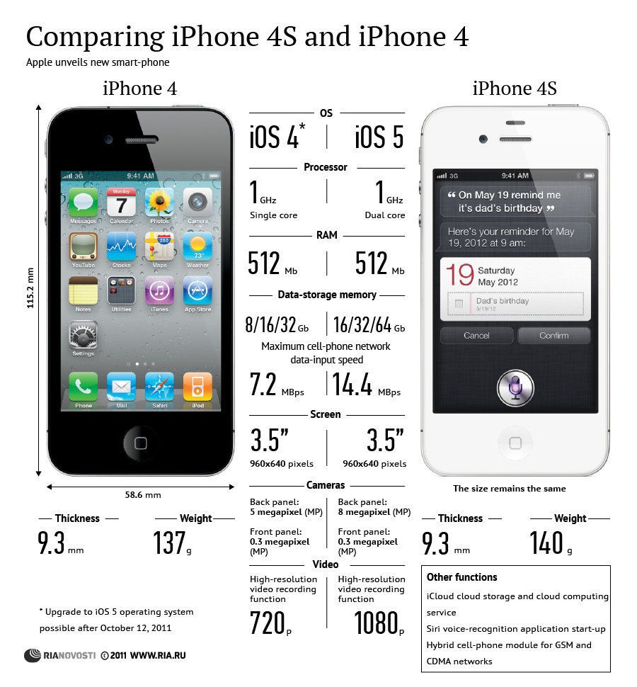 comparison infographic examples Google Search T mobile