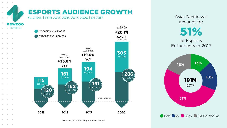 Newzoo_Esports_Audience_Growth | 301 Mood Board | Esports