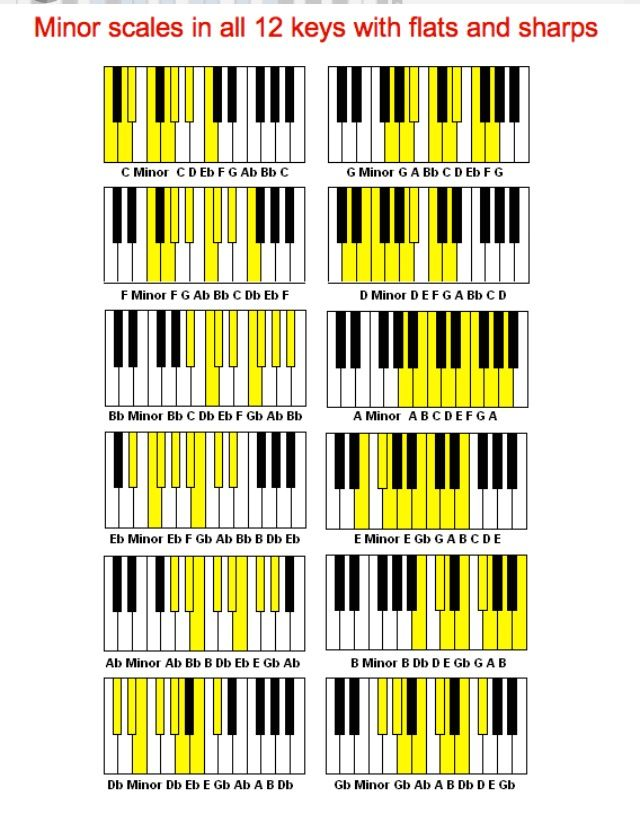 Minor Scales Using D Flat And G Flat Music Notes Pinterest