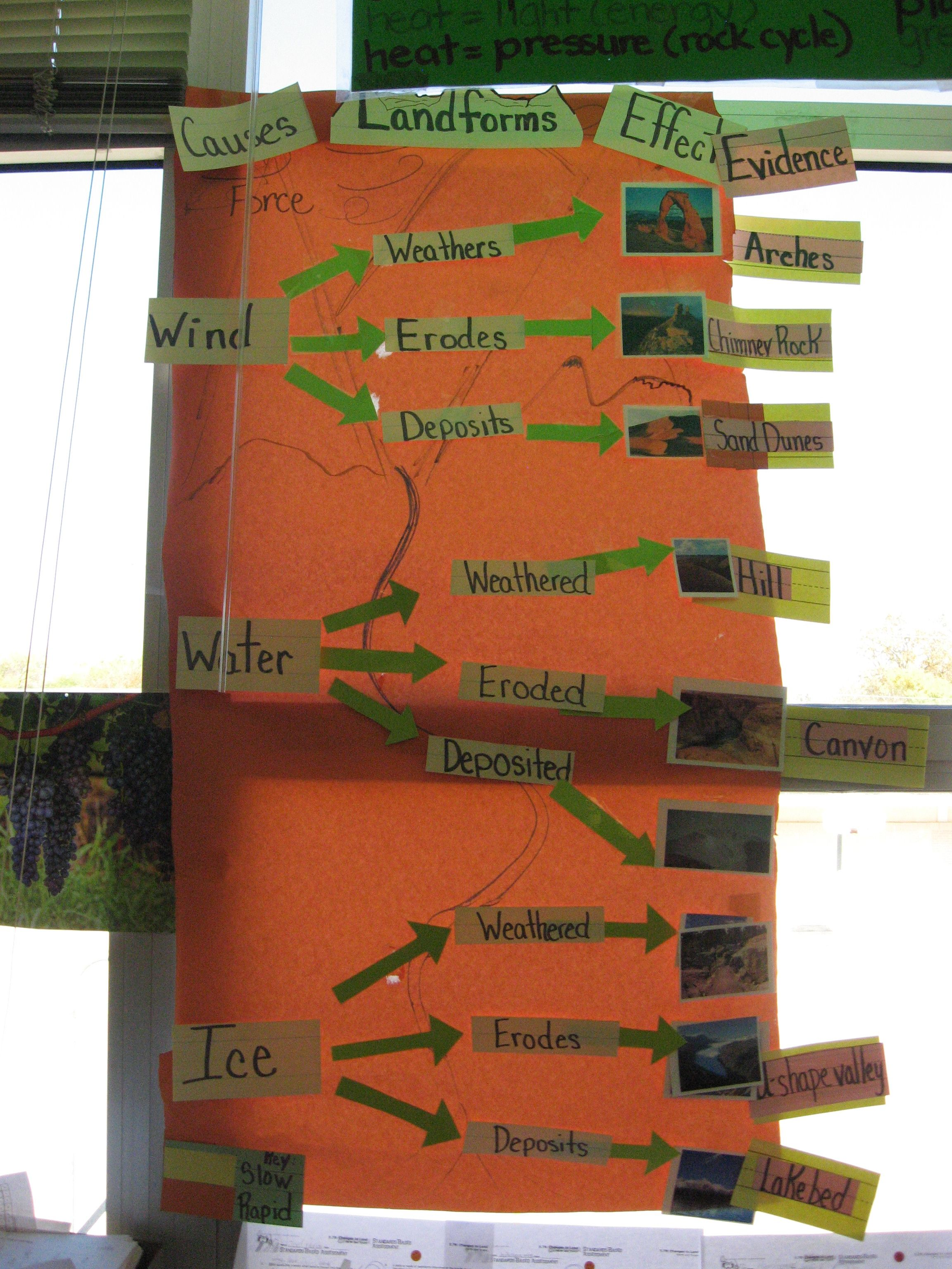 Use For Wed Landforms Anchor Chart