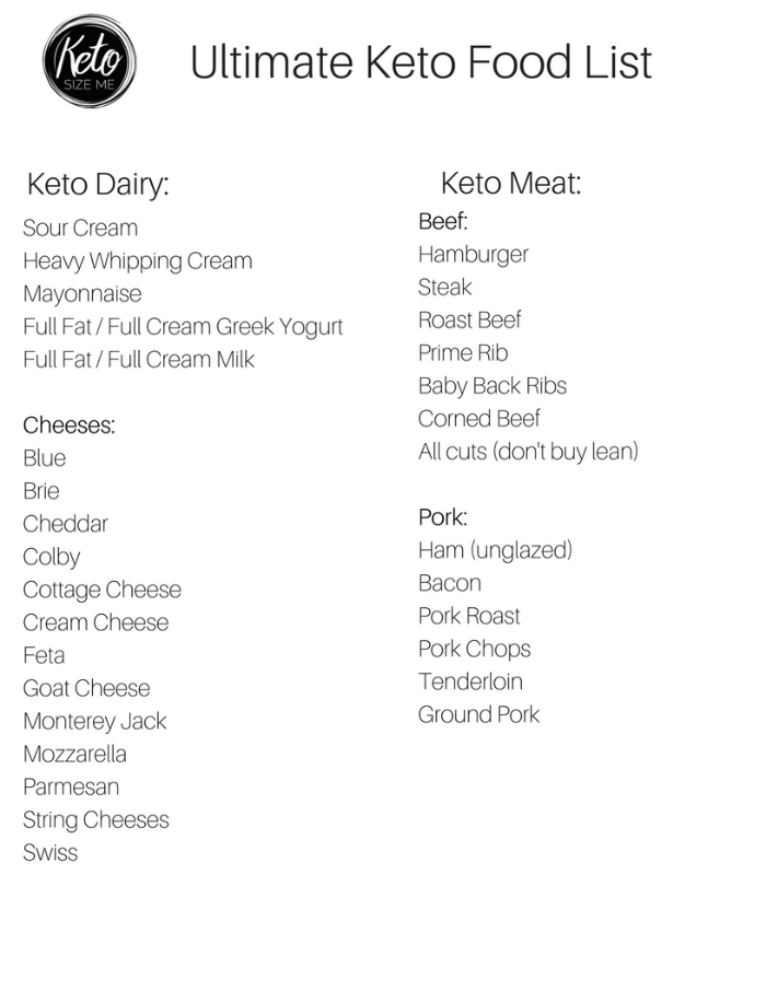 Keto Food List  Printable Keto Grocery List  Keto Food List