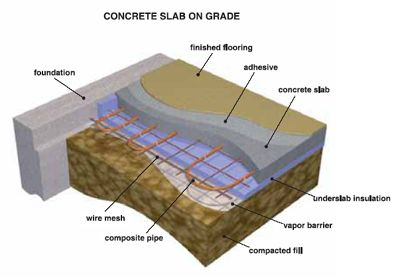 Slab On Grade Radiant Heat Systems Heating System Off Grid House The