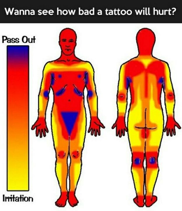 Pain locations of tattoos