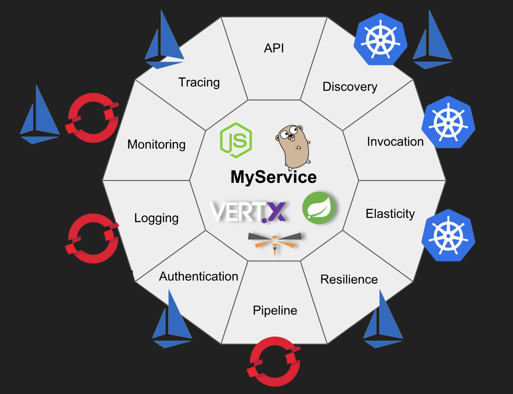 Why Kubernetes Is The New Application Server Rhd Blog Kubernetes And Related Technologies Such As Red Hat Openshi Writing Services Red Hats Application