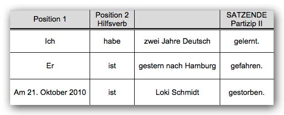 Zeitformen Perfekt Deutsch Lernen Deutsche Grammatik Lernen Lernen