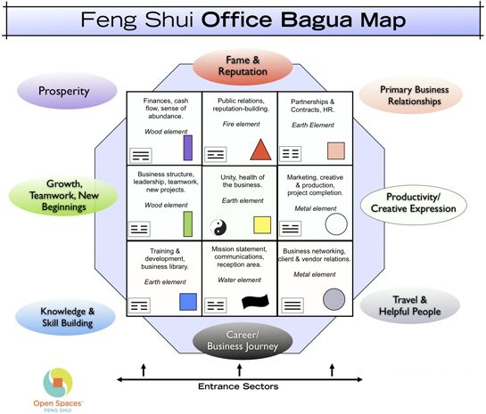 Bagua Map, Feng Shui Office