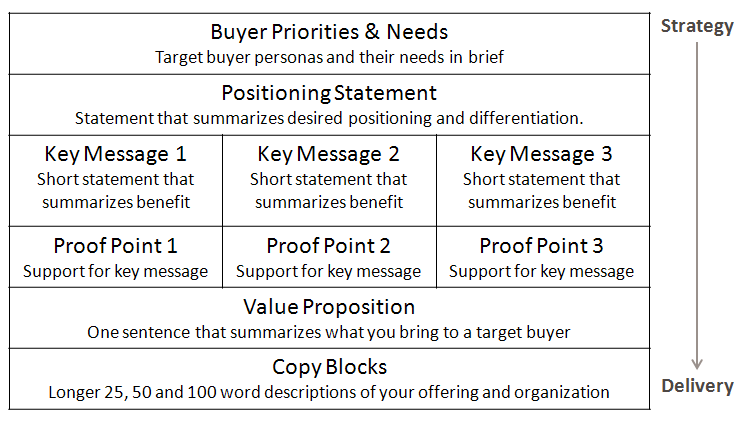Message Platform Messages P S Of Marketing Marketing