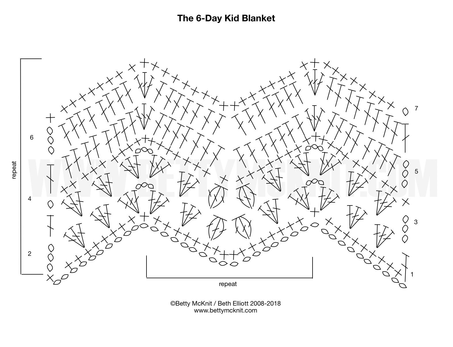 Finally You Asked For A Graph Of The 6 Day Kid Blanket