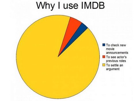 The 60 Silliest Pie Charts On The Internet Just Random Stuff