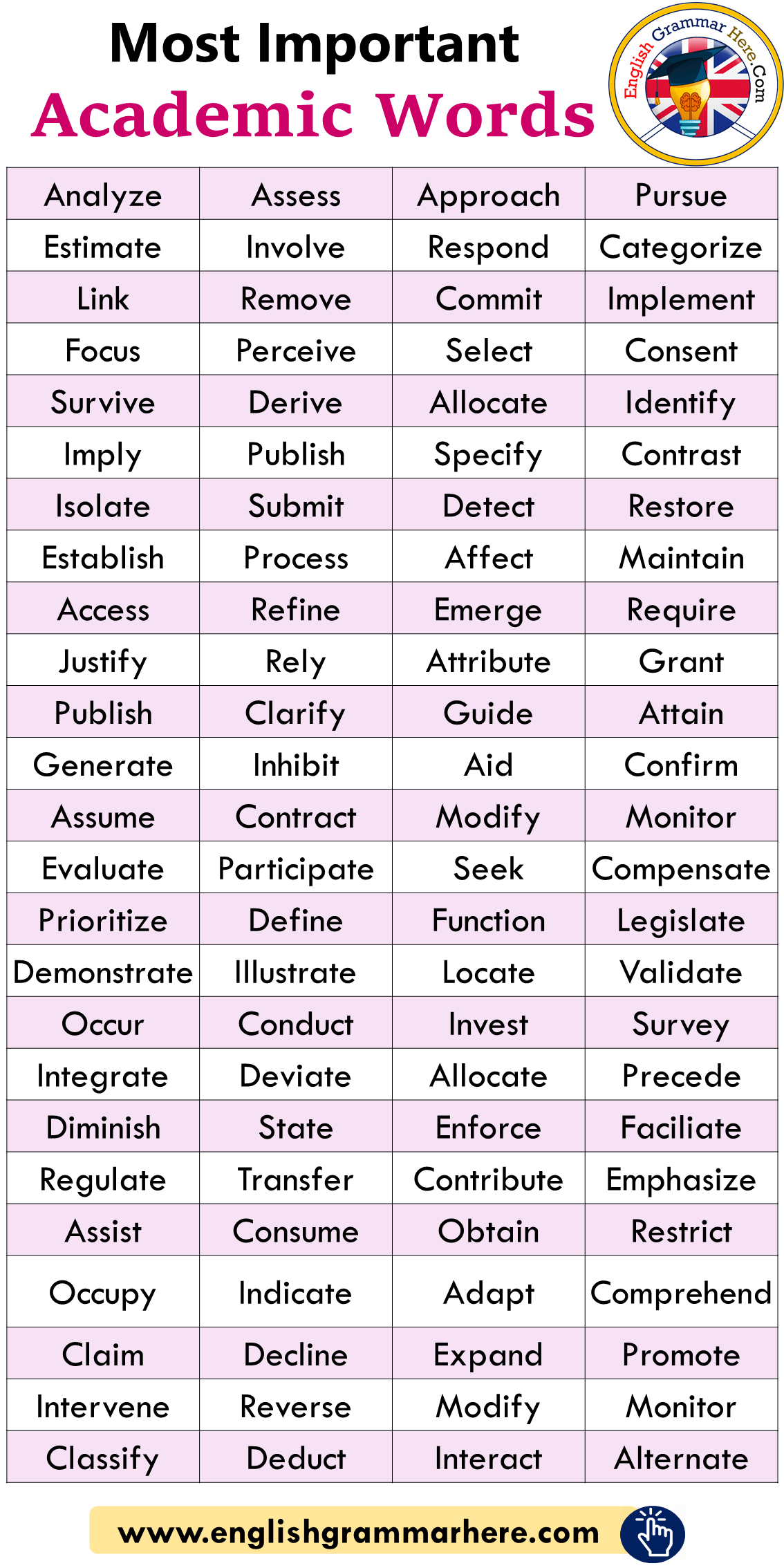 Academic Writing Words To Use