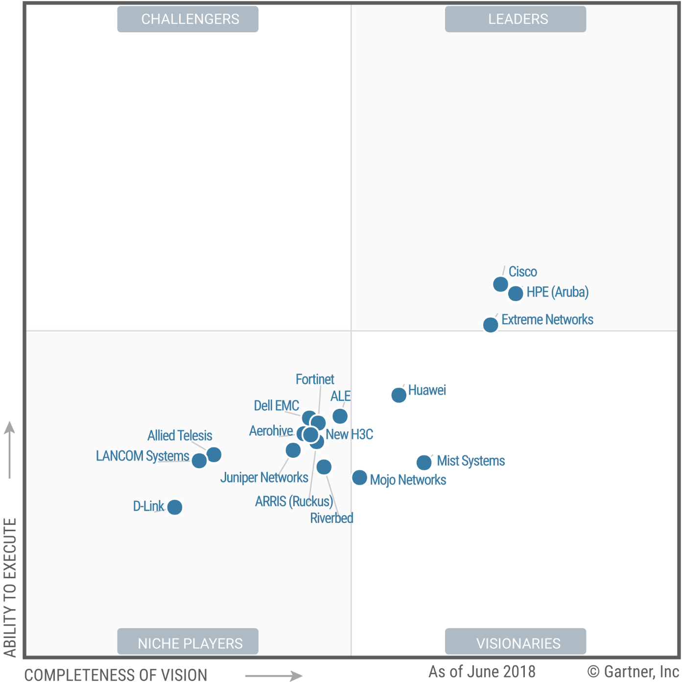 Magic Quadrant for the Wired and Wireless LAN Access Infrastructure