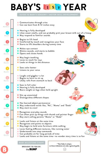 Milestones Baby Will Master Month by Month - Baby Development Chart