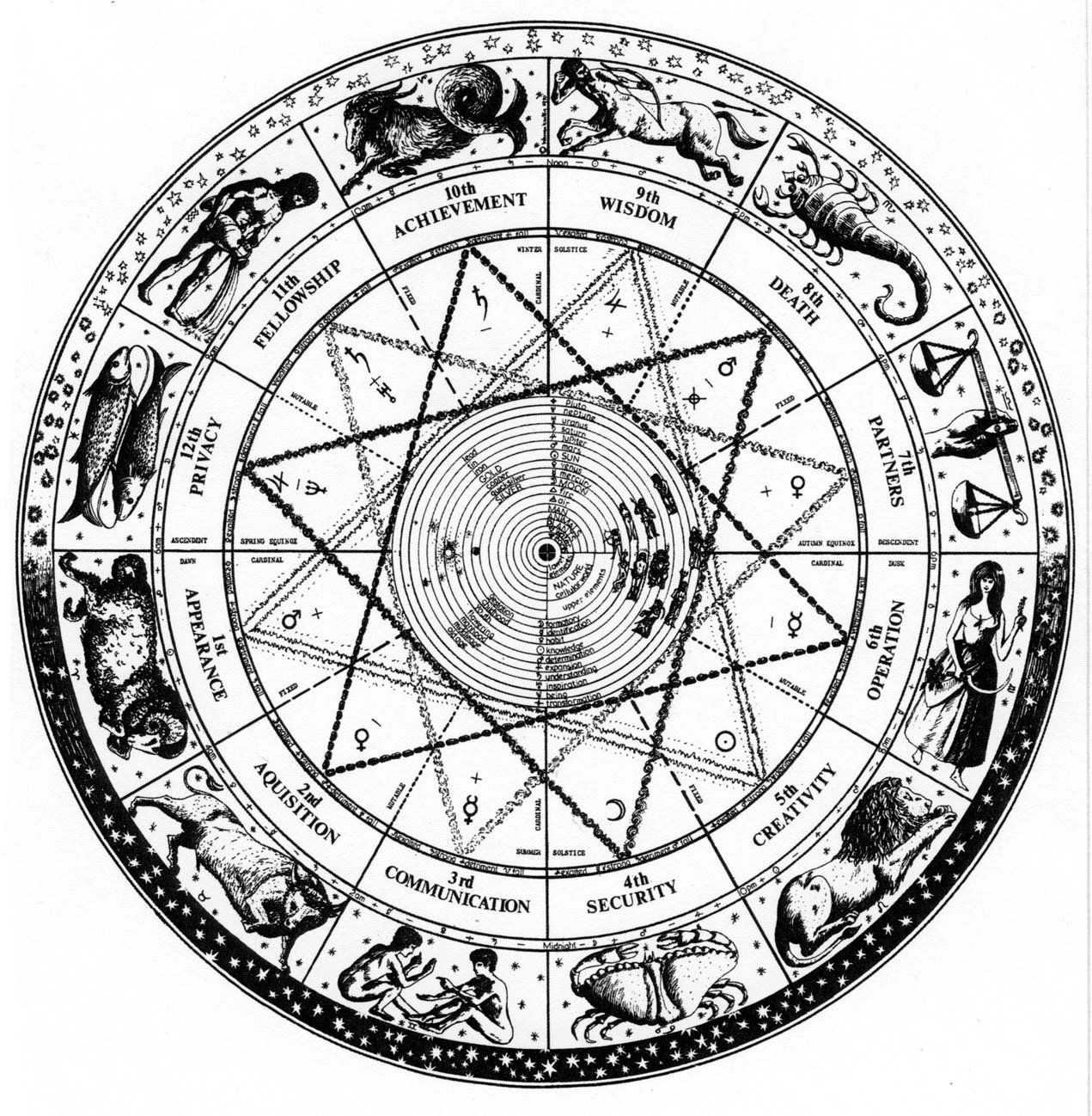 12 Theses On The Theory Of Astrology