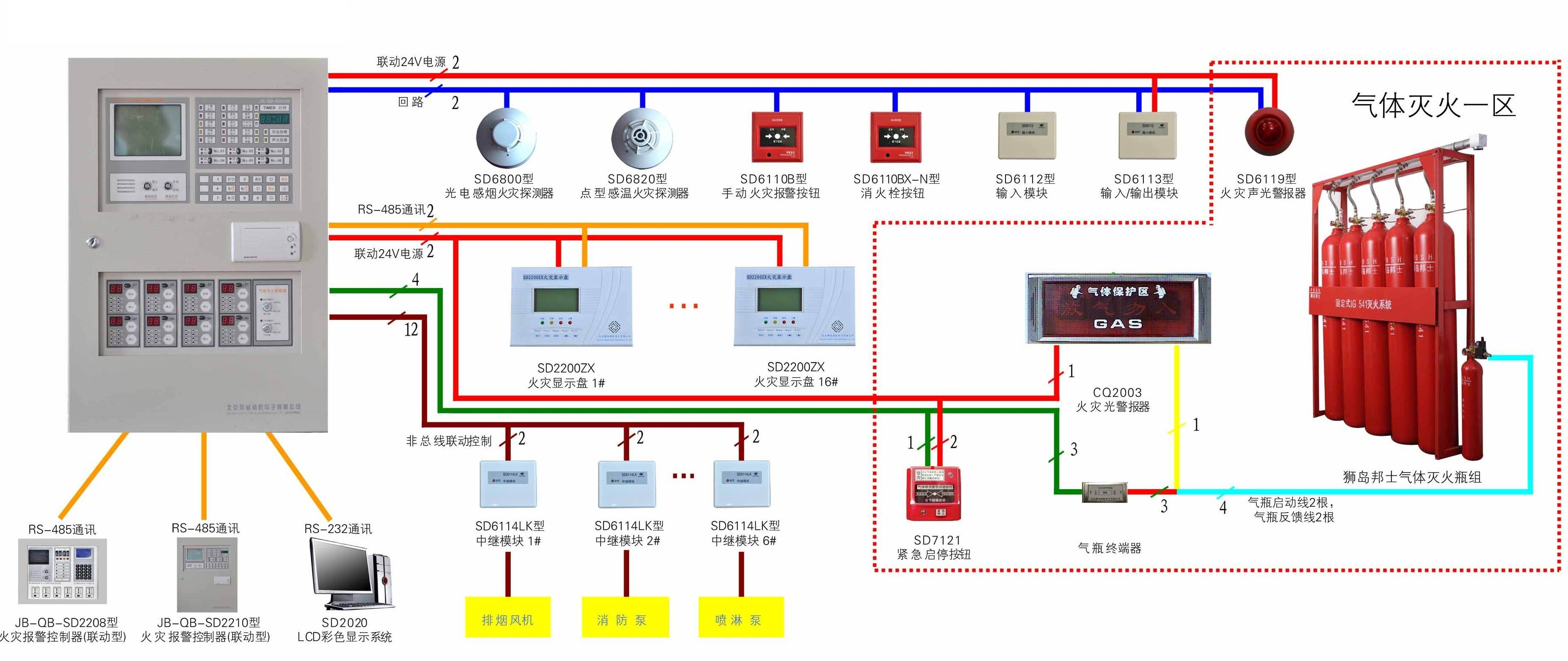 ow to start a fire security project from laying the pipeline to program fire detectors and debugging fire security circuit we guide you how to install the  [ 3749 x 1581 Pixel ]