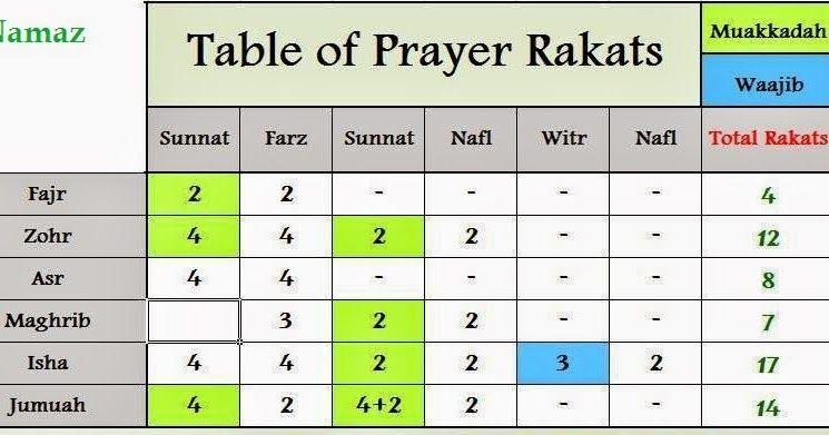 Assalamu Alaikum To My Dear All Islamic Bro And Sis Amounts Of Rakah For Each Time Fajr I First Two Rakat Sunna In 2020 Ramadan Images Namaz Timing Salaah