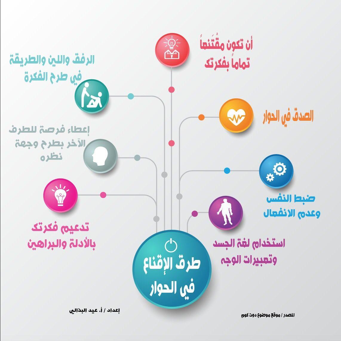 Pin By Saeed On نصائح لتطوير الذات Public Information Everything
