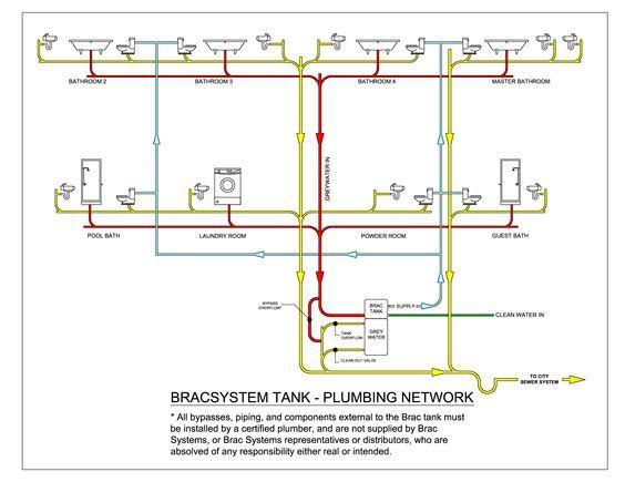 architecture mobile home plumbing systems network diagram pdf 4 rh pinterest com plumbing riser diagram pdf