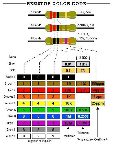 ImgResistor Color Code  Resistors