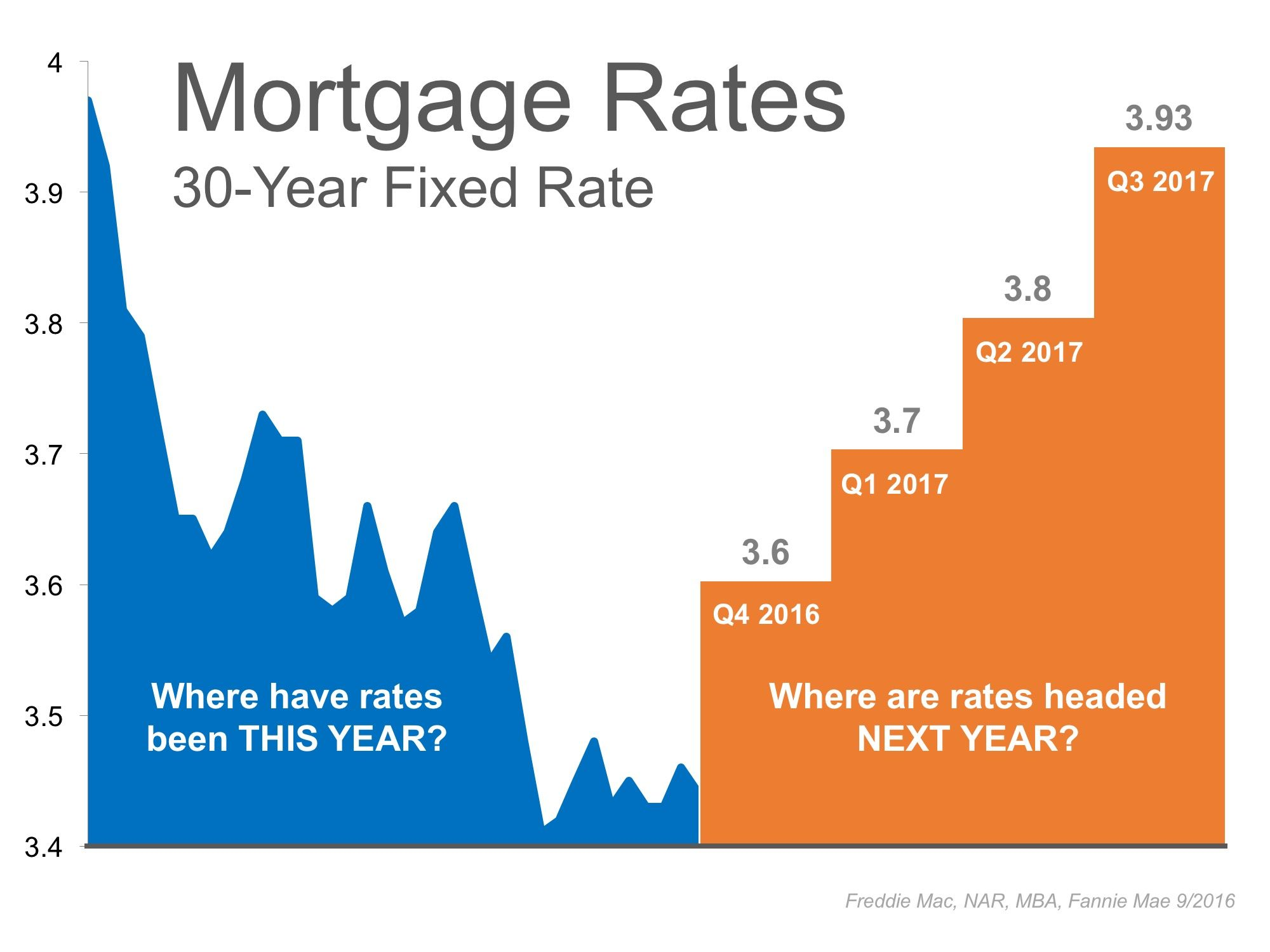 Interest Rates Remain At Historic Lows But For How Long Mortgage Interest Rates Mortgage Rates Pay Off Mortgage Early