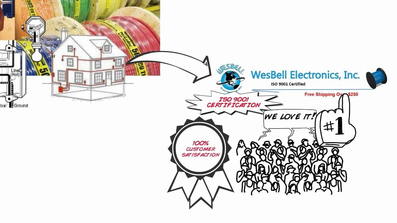 ttp://wesbellwireandcable.com/ Bar Electrical Wire - Romex® NM-B ...