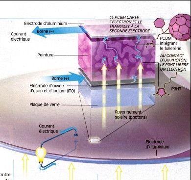 fonctionnement de la peinture solaire nanotechnologies pinterest photovoltaique solaire. Black Bedroom Furniture Sets. Home Design Ideas