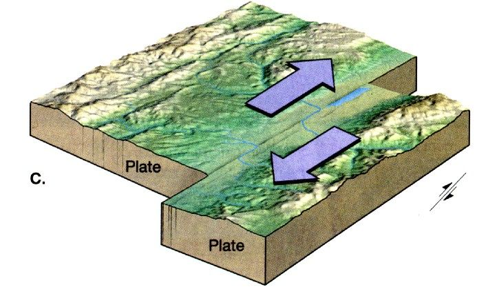 Transform fault | Images - Plate Tectonics | Pinterest | Earth ...