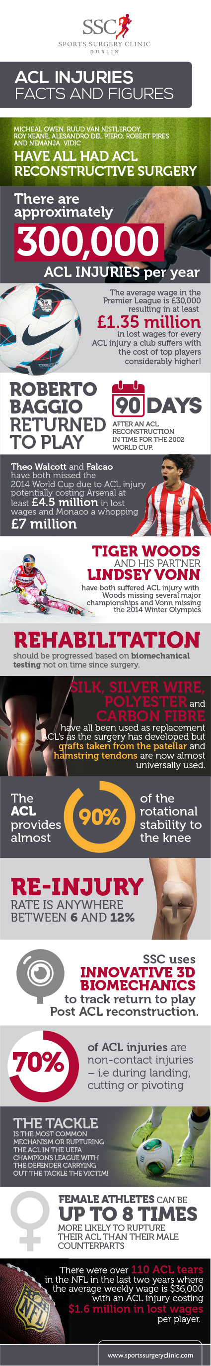 Infographic The Anterior Cruciate Ligament ( ACL)