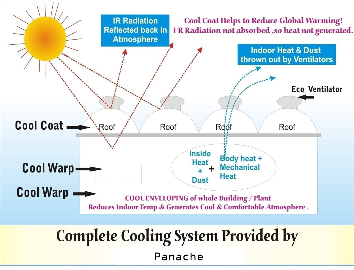 Panache GreenTech specialize in roof #heatsolutions : #greencompliant, economical and multifaceted benefits For More Info Visit at : http://panachegreen.com/