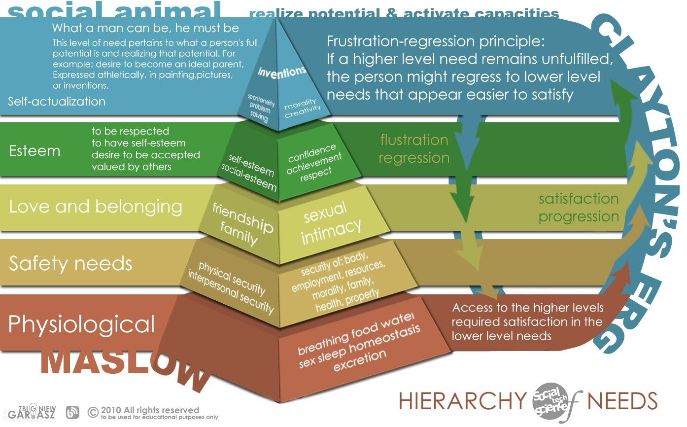 Understanding people maslows hierarchy of needs and claytons erg understanding people maslows hierarchy of needs and claytons erg theory internet exploration ccuart Choice Image