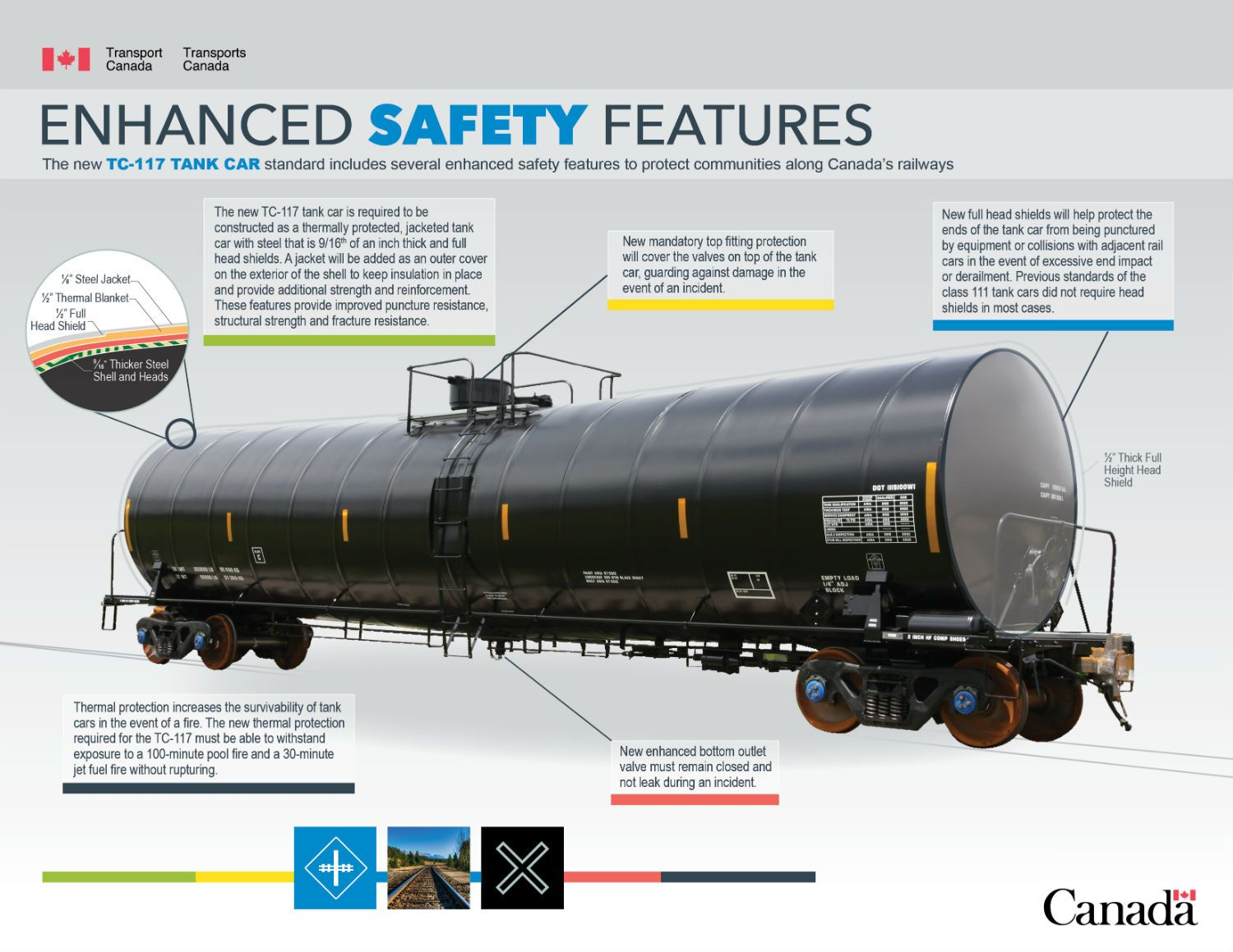 The new TC117 tank car standard includes several enhanced