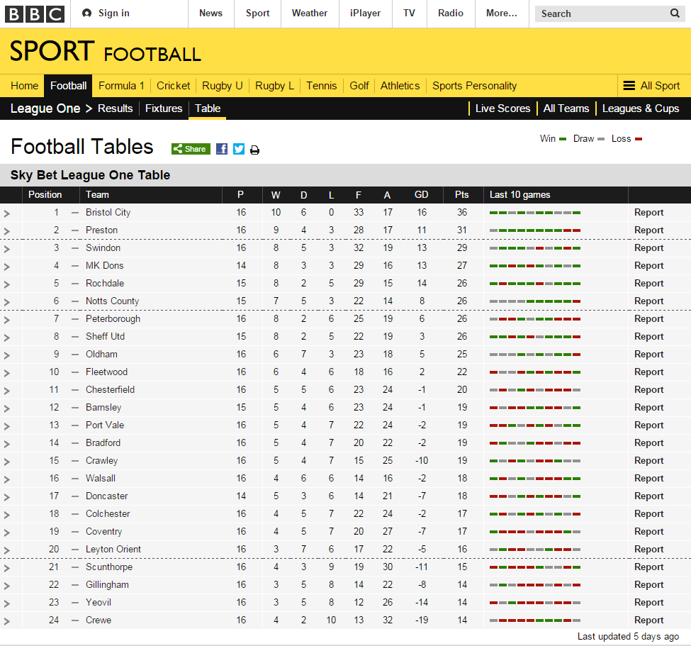 Sky Bet League One Table & Form Guide for Round 15 Super6