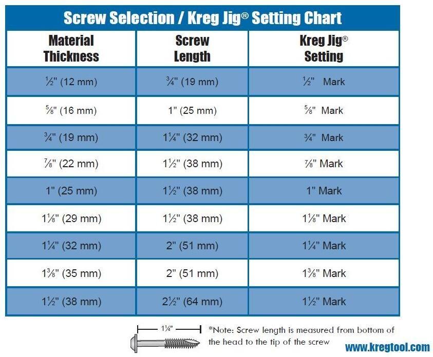 KREG Screw Selection / Jig setting Chart | Woodworking Diagrams/Info
