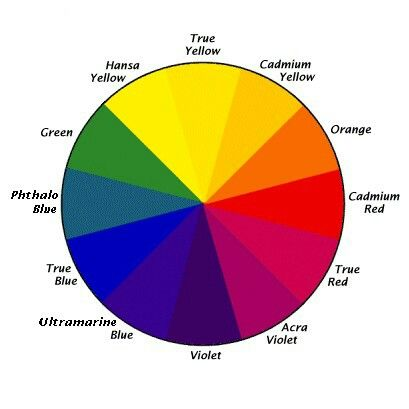 Artists Colour Wheel With Paint Names Resim