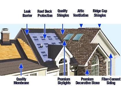 Roofing Exteriors Roof Repair Roofing Roofing Systems