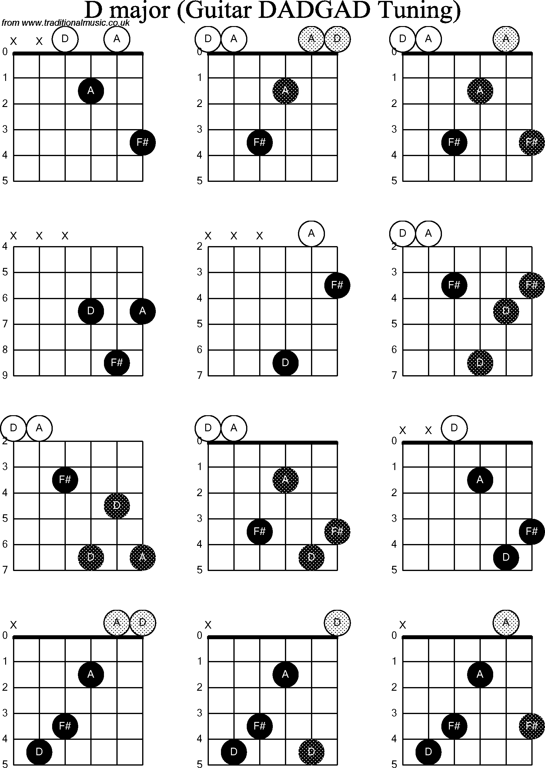Dadgad Chord Chart
