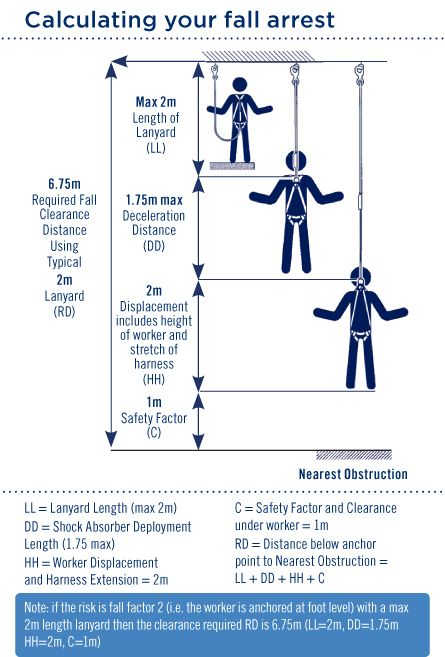Handy Fall Arrest Calculator What S The Fall Clearance On