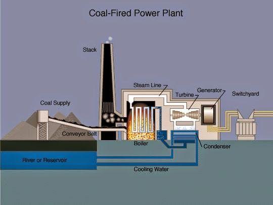 Coal Fired Power Plant Schematic Ee Figures Coal Fired Power Plant Thermal Power Plant Power Plant