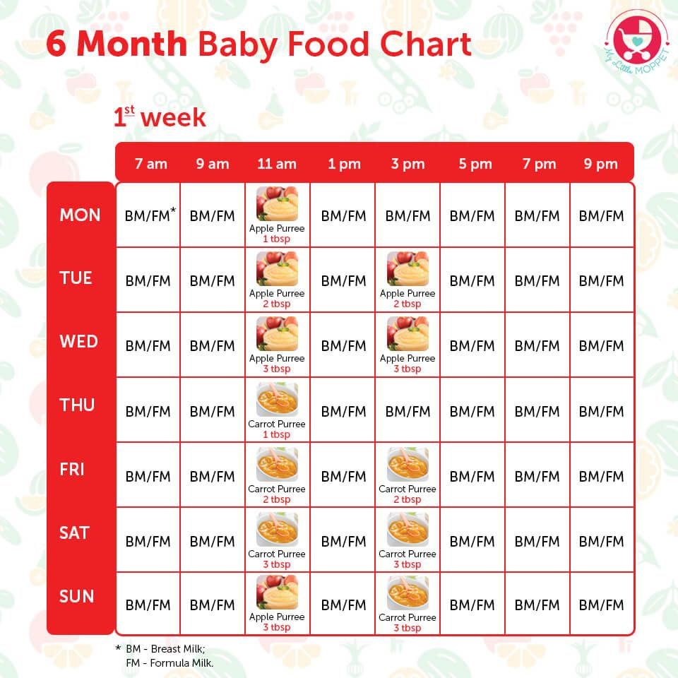 6 Months Food chart for Indian Babies Baby food timeline