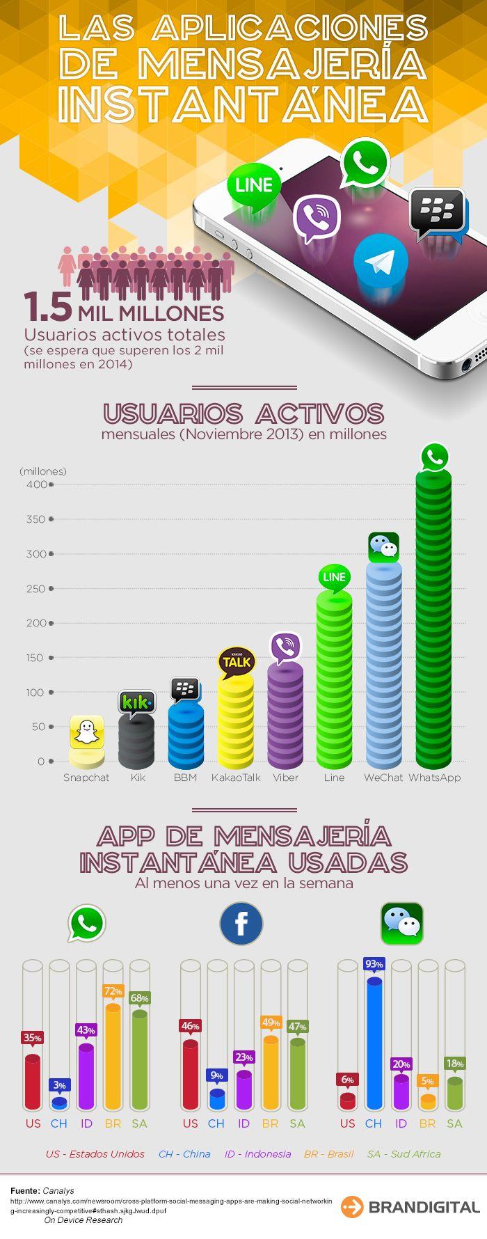 El marcado de #apps de mensajería instantánea