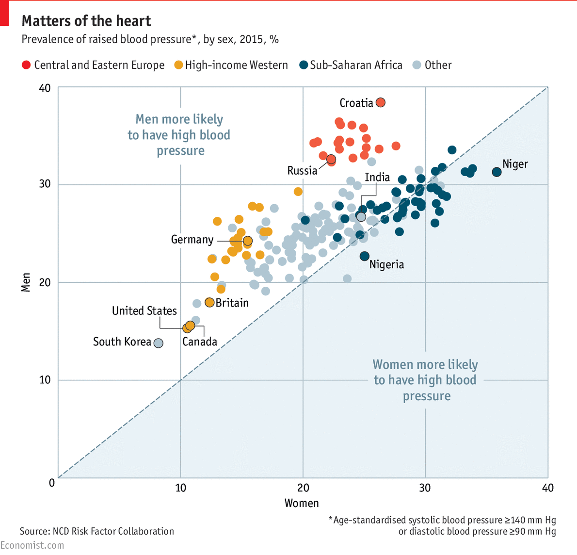 The curious case of high blood pressure around the world high daily chart the curious case of high blood pressure around the world the economist nvjuhfo Images