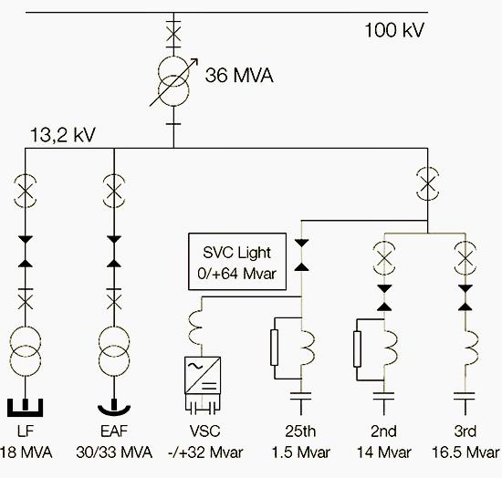 FACTS SVC single line diagram