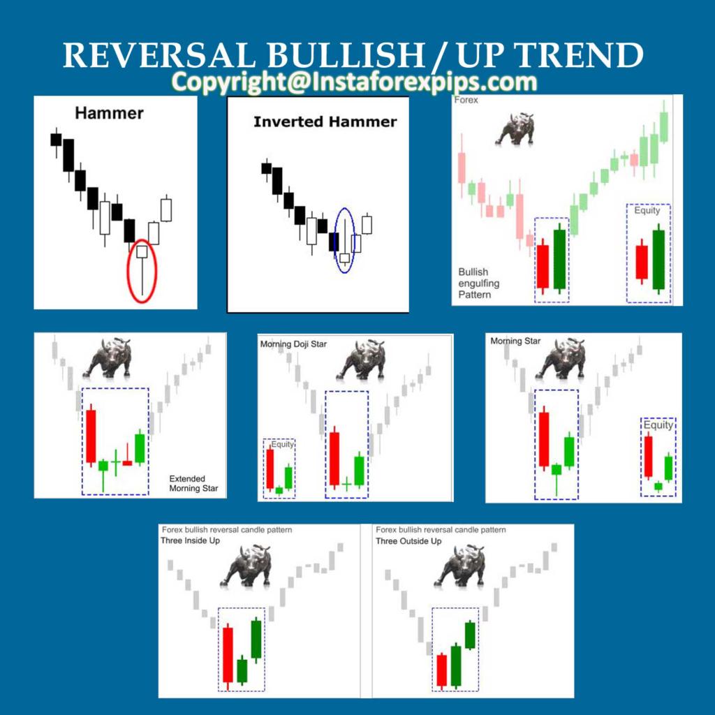 Forex chart signals