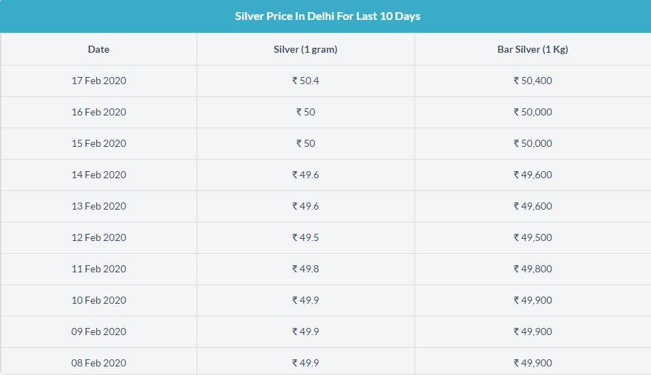 Silver Price In Delhi Silver Rate Silver Prices Silver