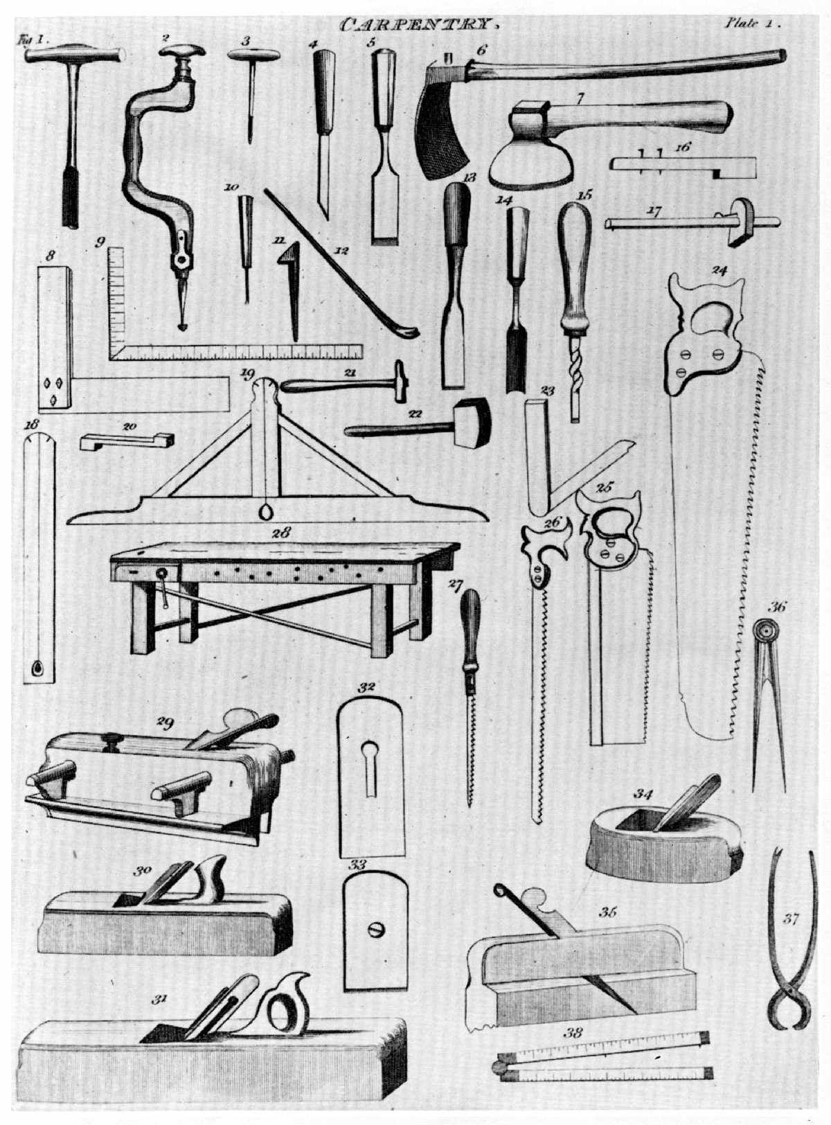 Timber Frame Tools Specialization Of Woodworking Tools 1600 1900