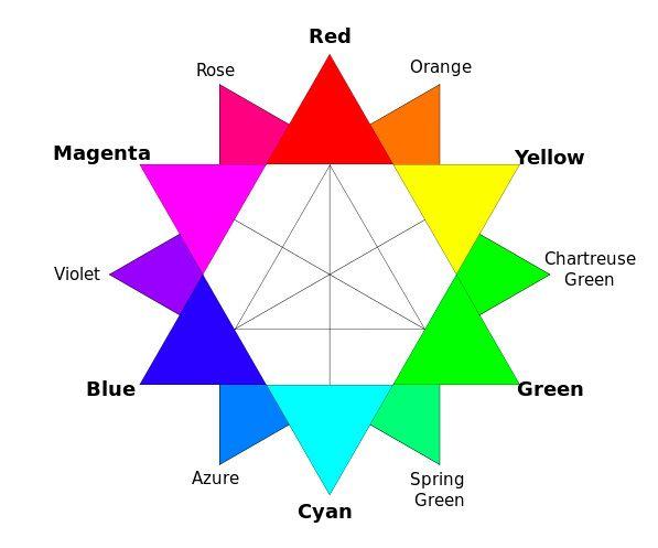 Rgb Color Wheel  Useful    Color Wheels