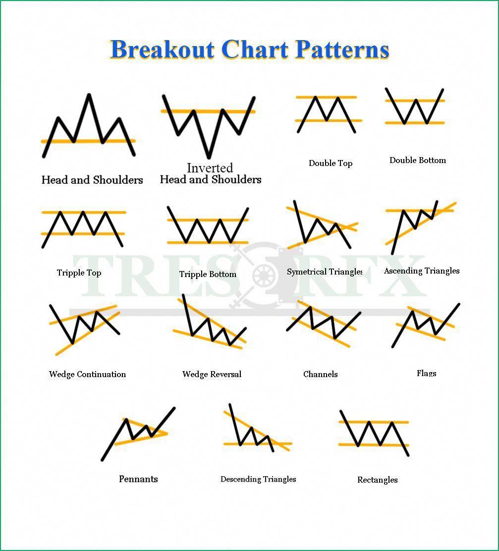 Chart Patterns Trader S Cheat Sheet Tresor Fx Trading Charts Forex Trading Training Profile Website