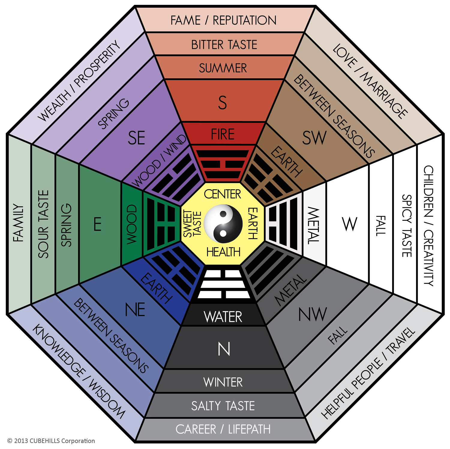 All About the Classical Feng Shui Bagua Home or fice Pixel