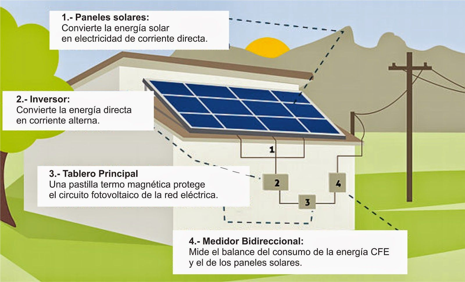 Paneles solares en casa arquitectura pinterest panel - Paneles solares para abastecer una casa ...